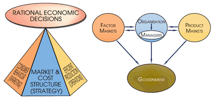 Why Managerial Economics for an MBA?