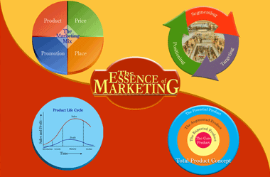 Essence of Marketing
